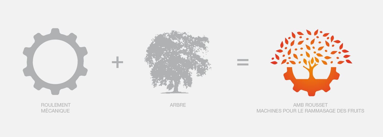 concept logo industrie
