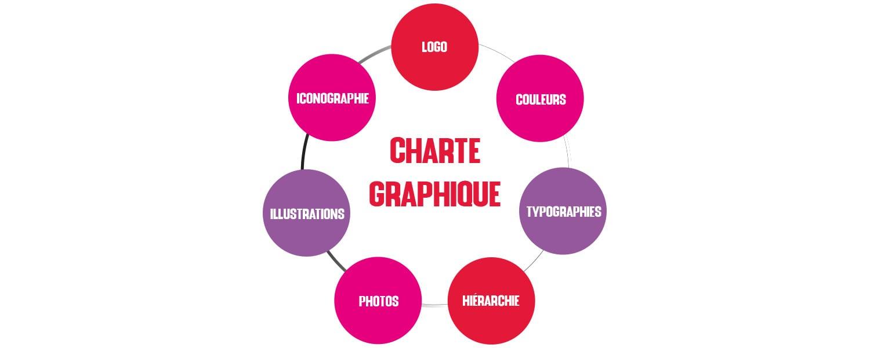 charte graphique codes